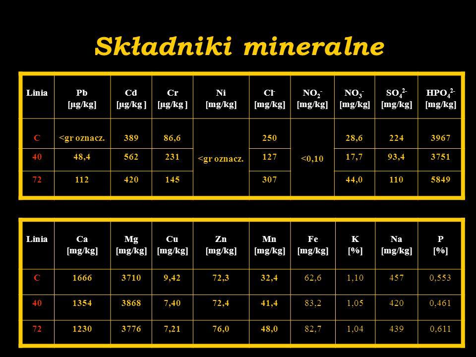 Składniki mineralne Linia Pb [µg/kg] Cd [µg/kg ] Cr Ni [mg/kg] Cl-